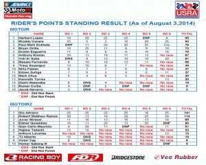 MOTO IR Race POINTS STANDING