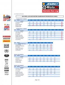 2015 MotoIR Race 8 Standings_Page_1