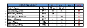IR Cup Points Standing_Page_4